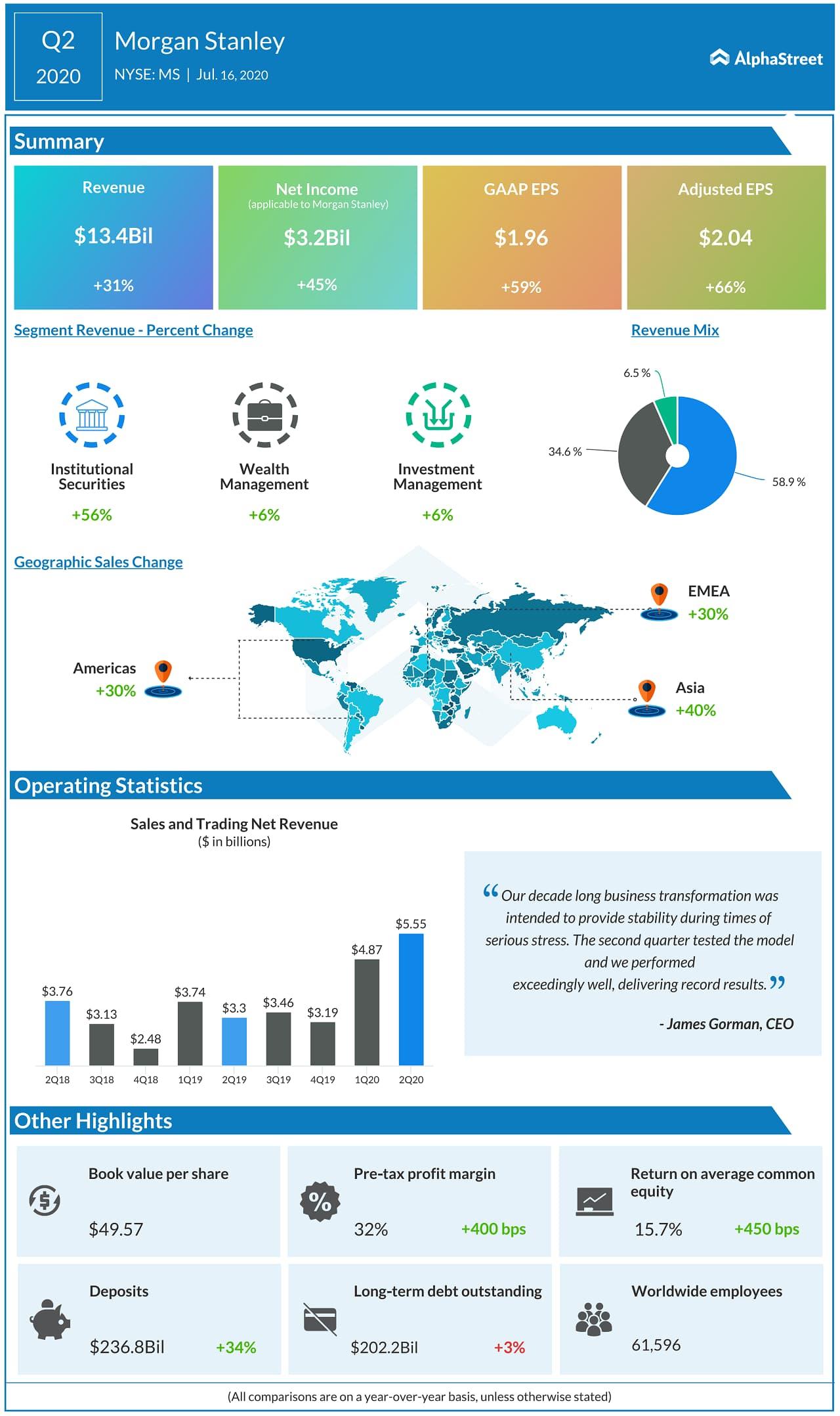 Morgan Stanley (MS) Q2 2020 Earnings Infograph