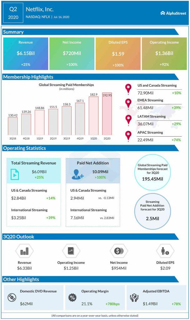 netflix Q2 2020 earnings