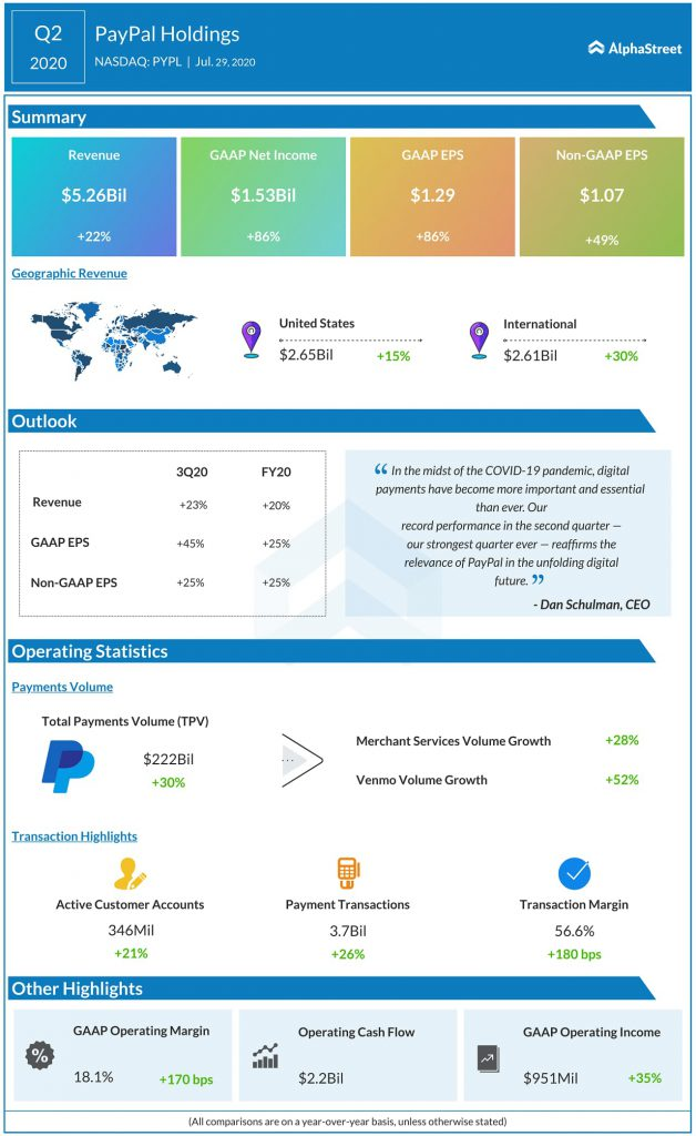 PayPal Holdings (PYPL) Q2 2020 Earnings Infograph