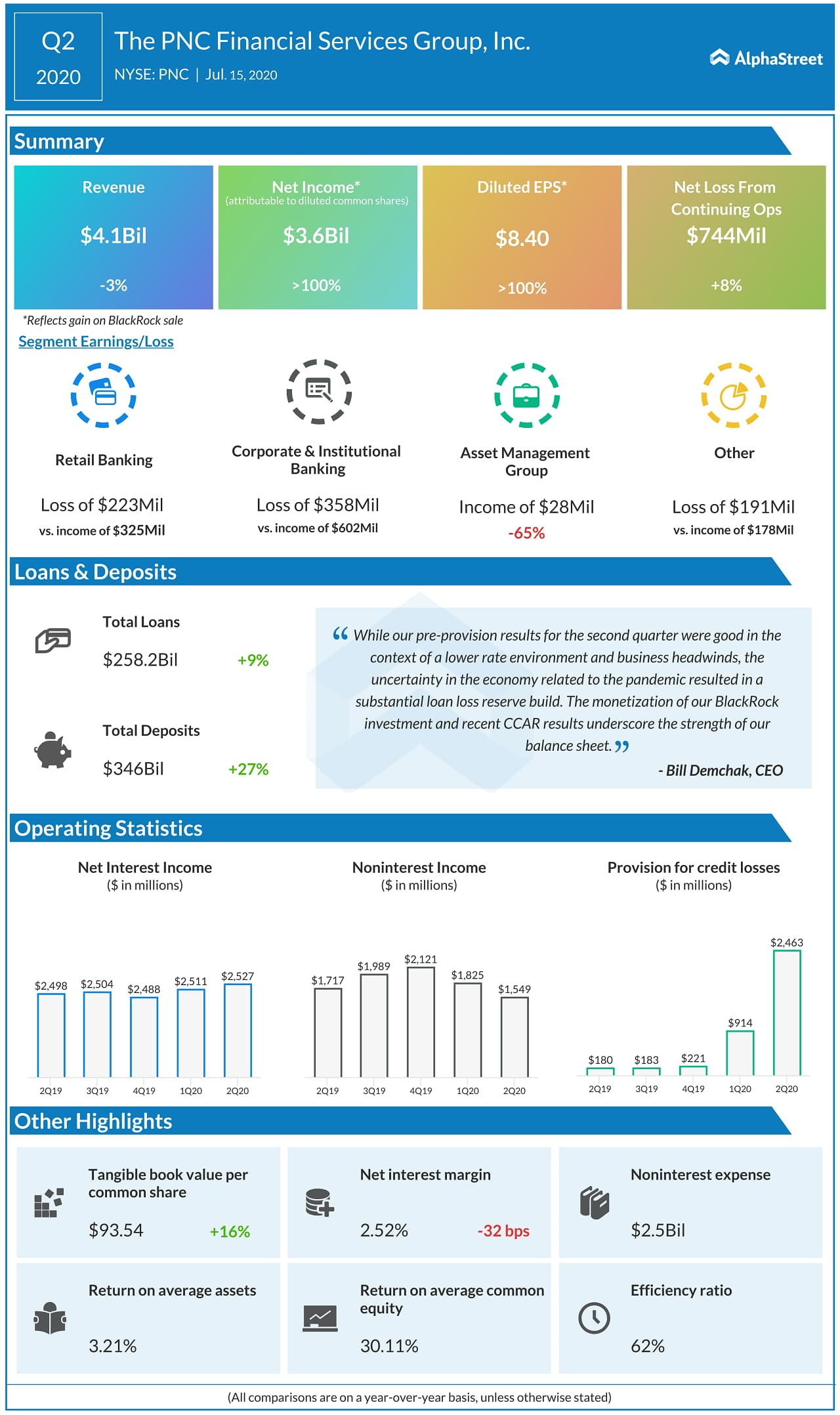 PNC Financial Services (PNC) Q2 2020 Earnings Infograph