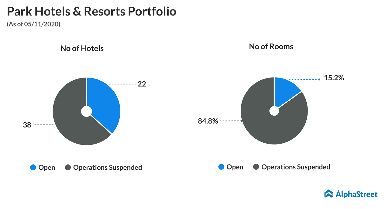 What's the long-term view on Park Hotels & Resorts (PK)
