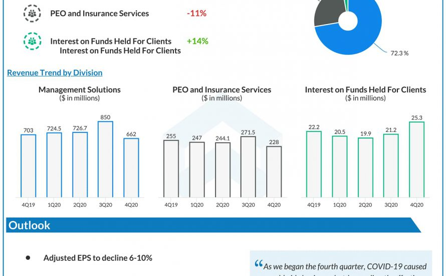 Paychex (PAYX) Q4 2020 Earnings Infograph