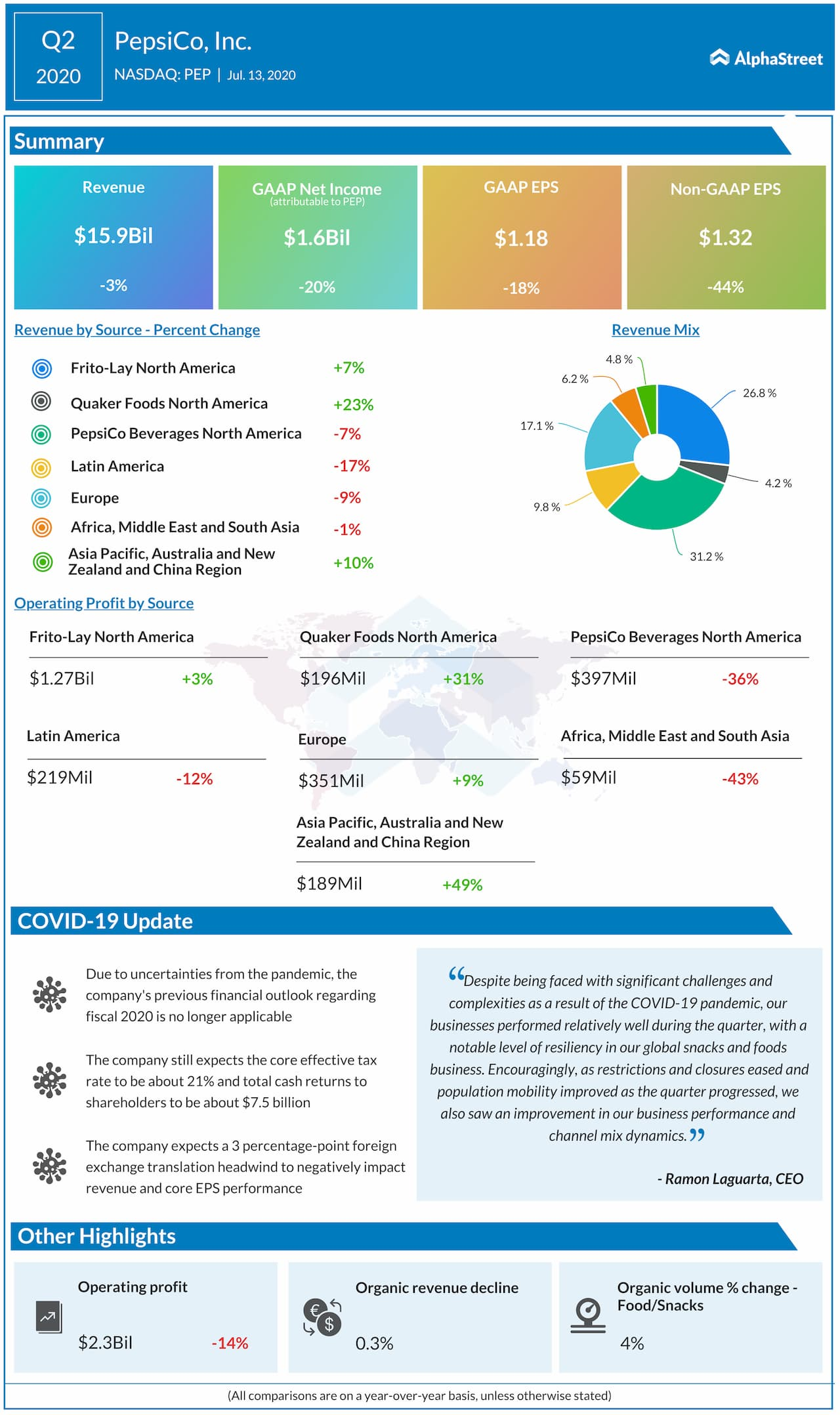 PepsiCo reports Q2 2020 earnings results