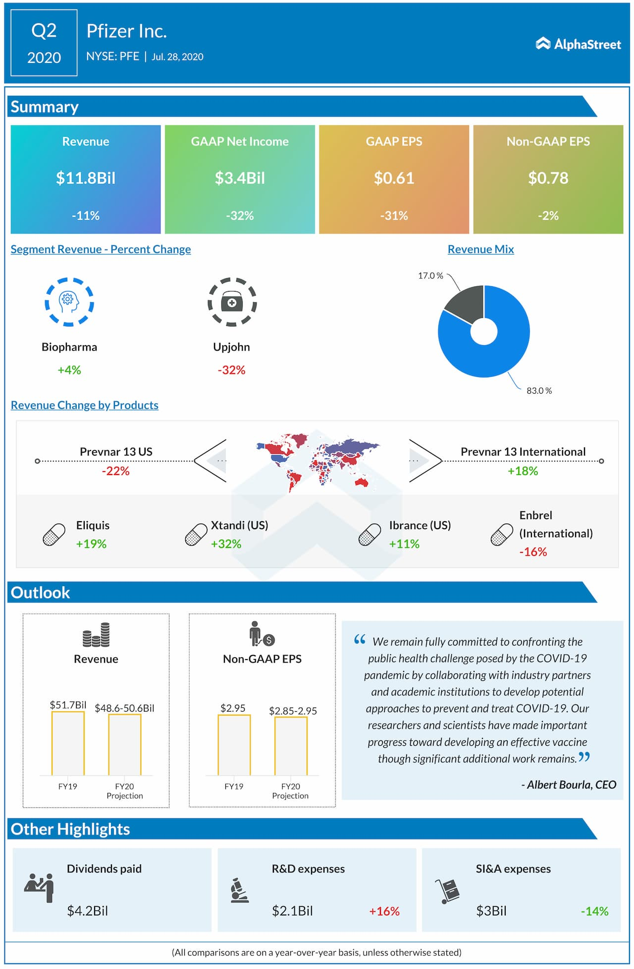 Pfizer reports Q2 2020 earnings results
