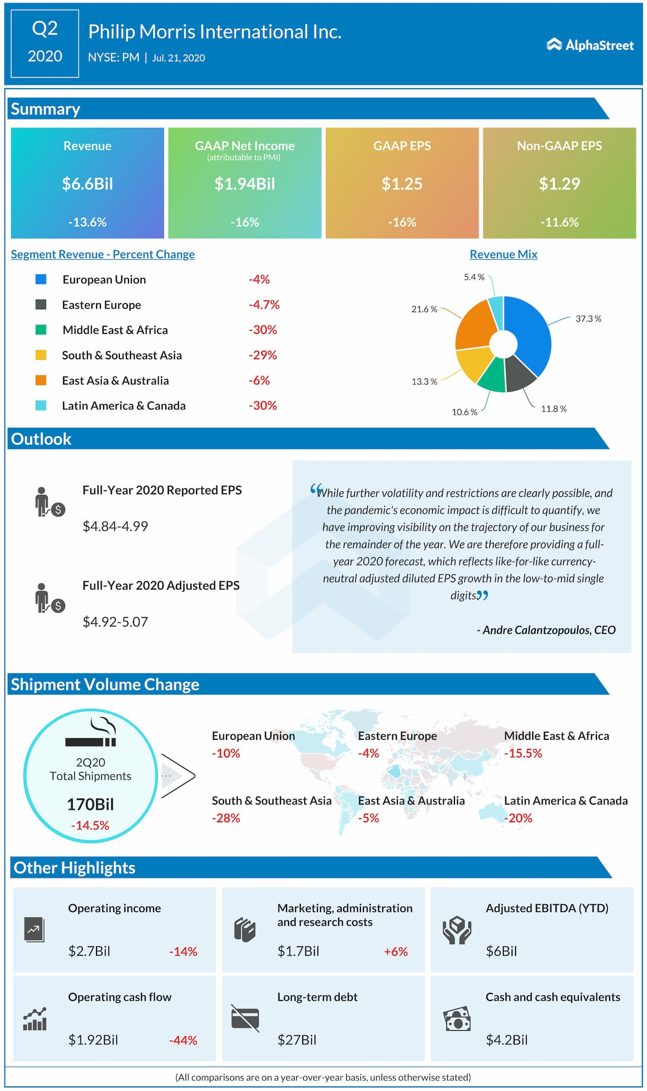 Philip Morris reports Q2 2020 earnings results