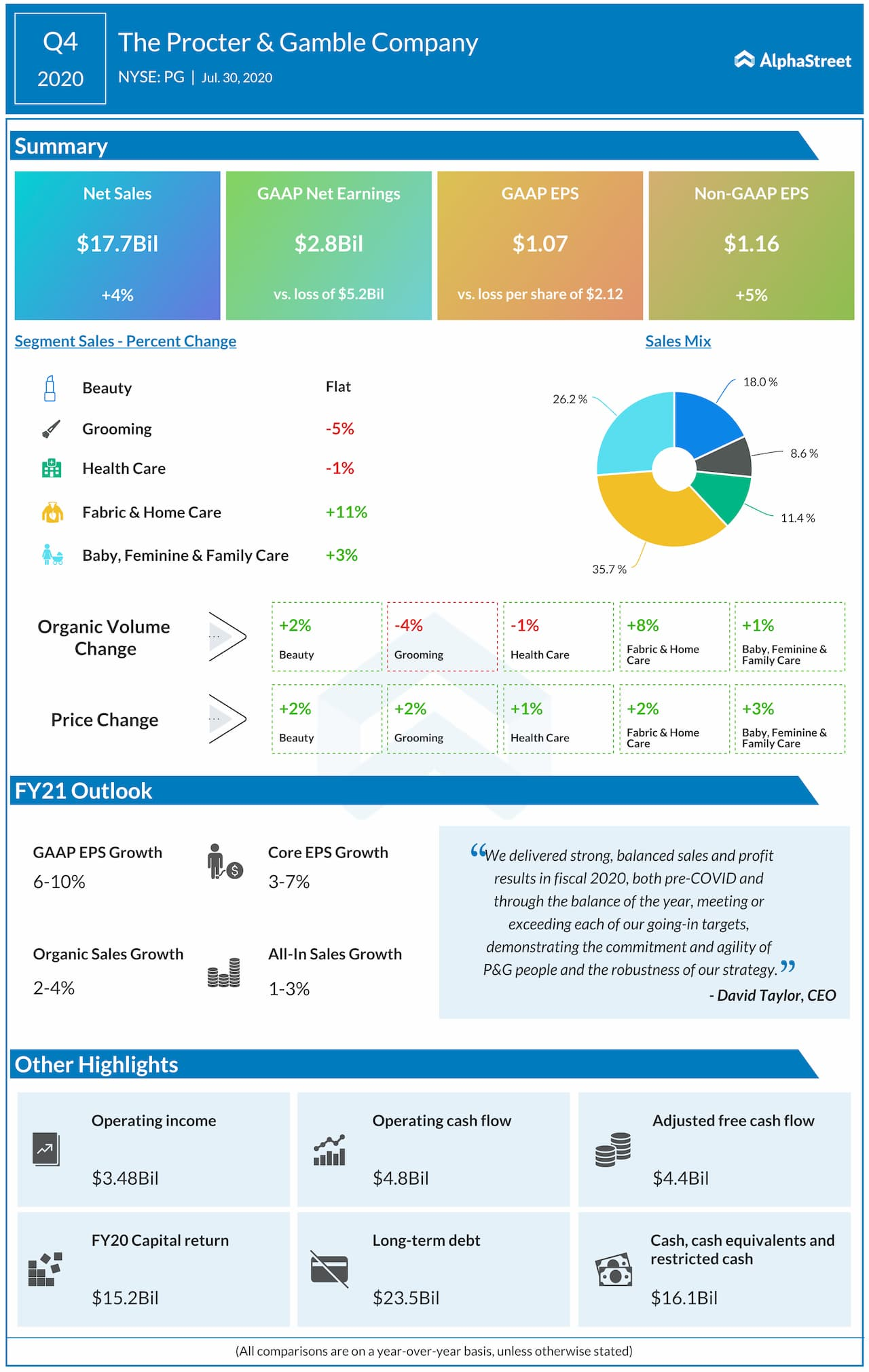 Procter and Gamble reports Q4 2020 earnings results
