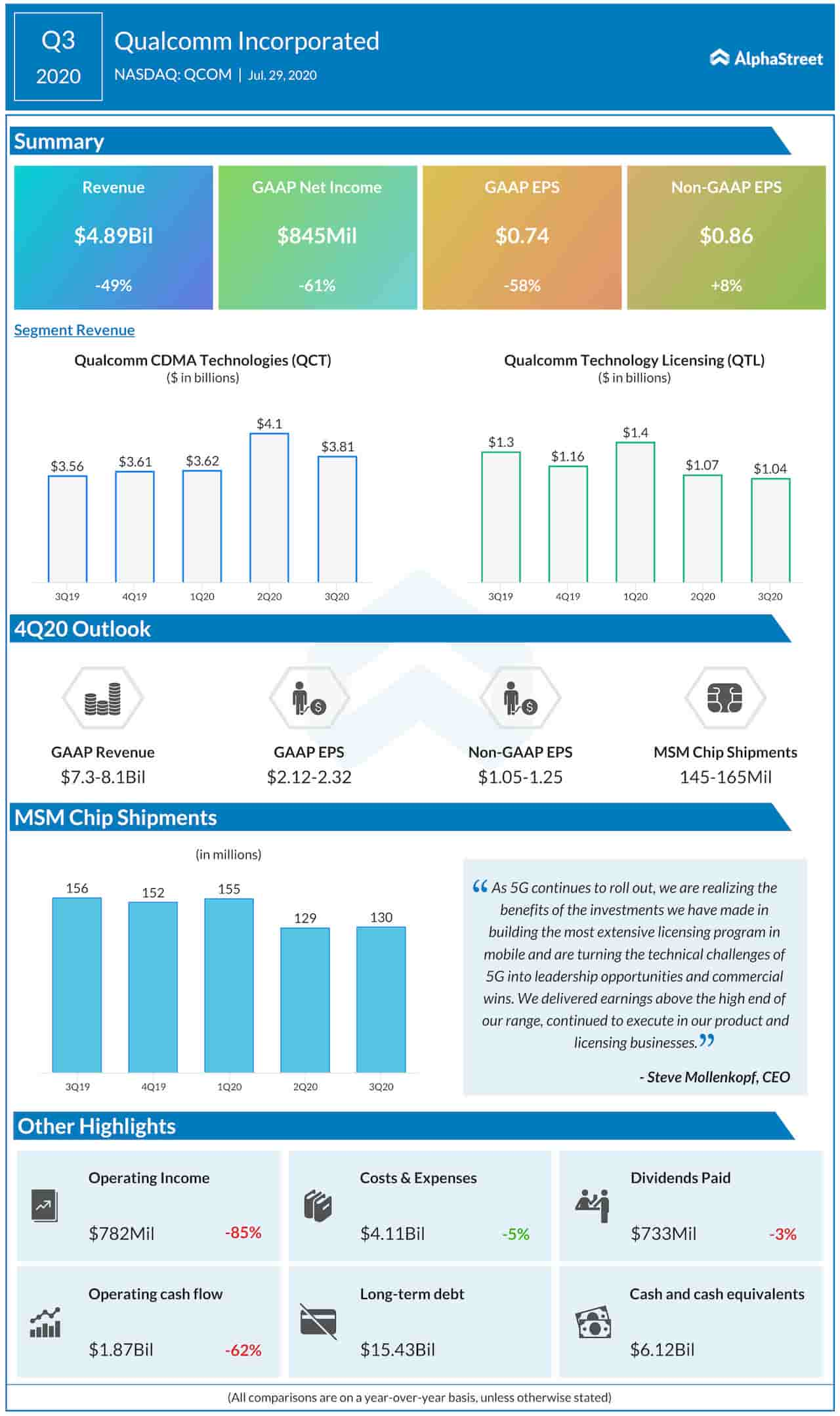 Qualcomm Q3 2020 Earnings Infographic