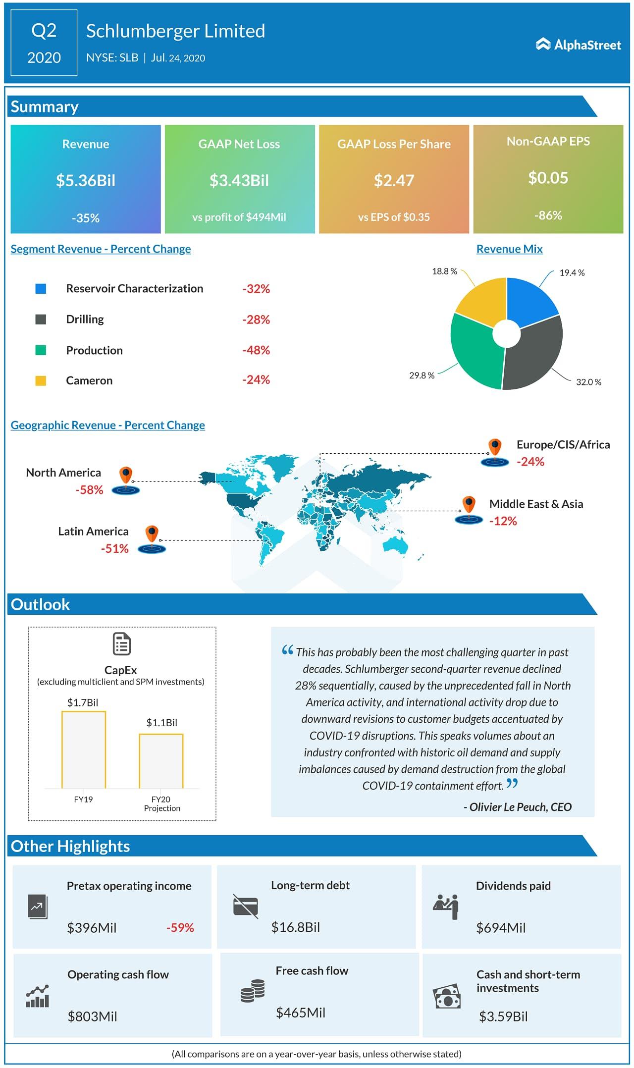 Schlumberger (SLB) Q2 2020 Earnings Infograph