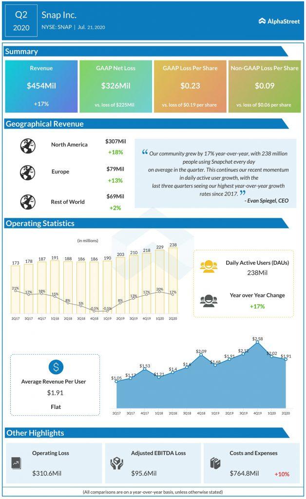Snap Inc (SNAP) Q2 2020 Earnings Infograph