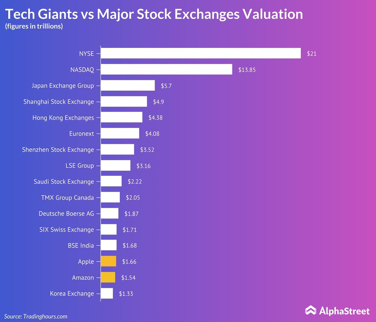aaple, amazon vs major stock exchanges