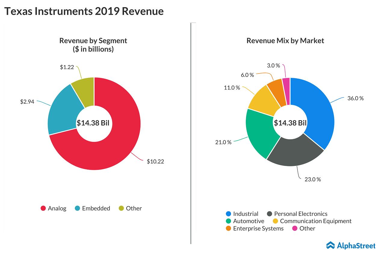 Texas Instruments (TXN) - Is it worthy buying - 2019 revenue