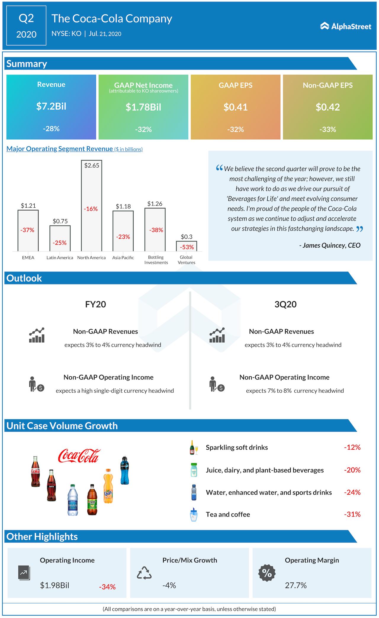 The-Coca-Cola-company-Q2-2020-earnings