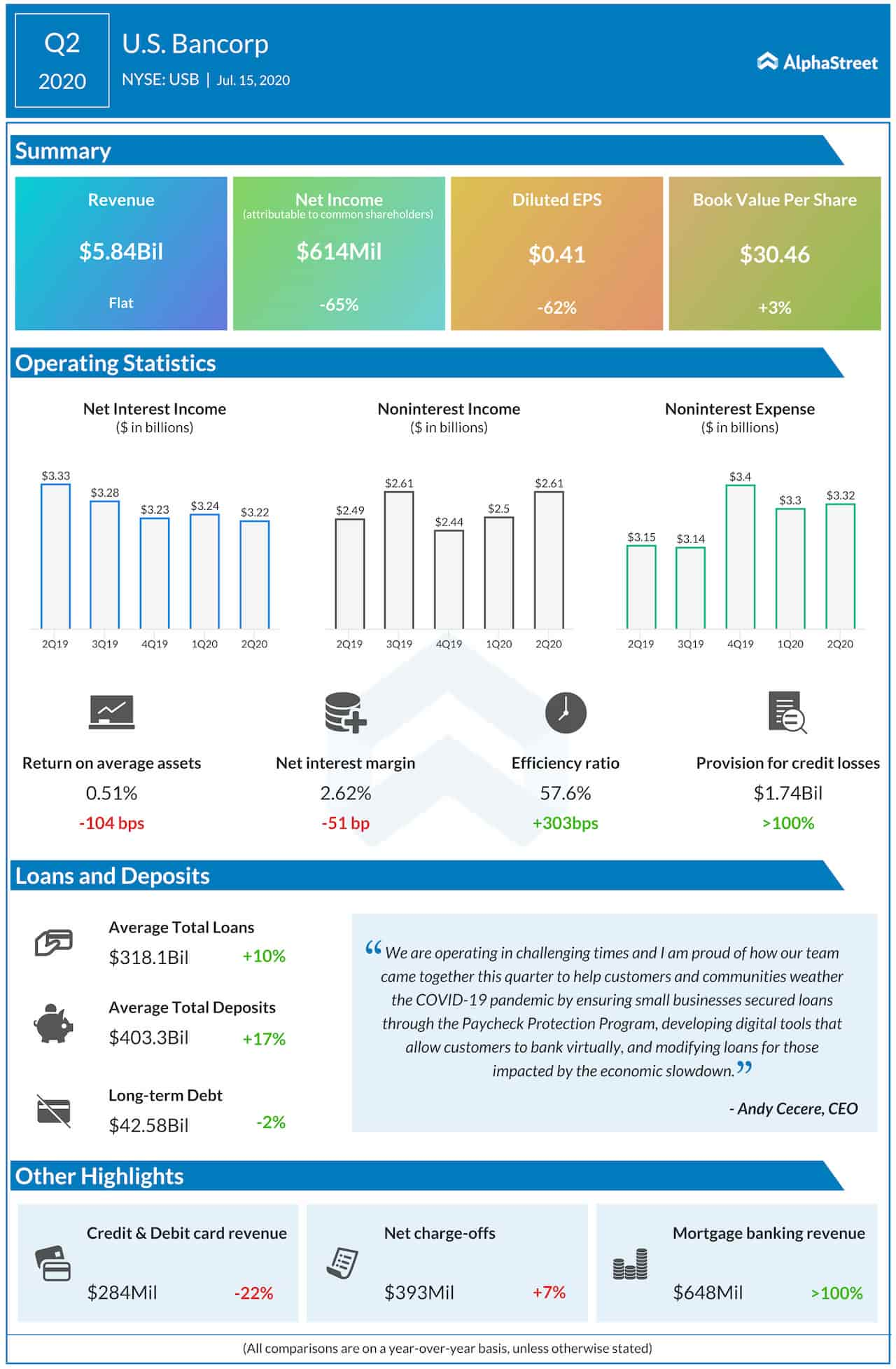 US Bancorp Q2 2020 earnings infographic