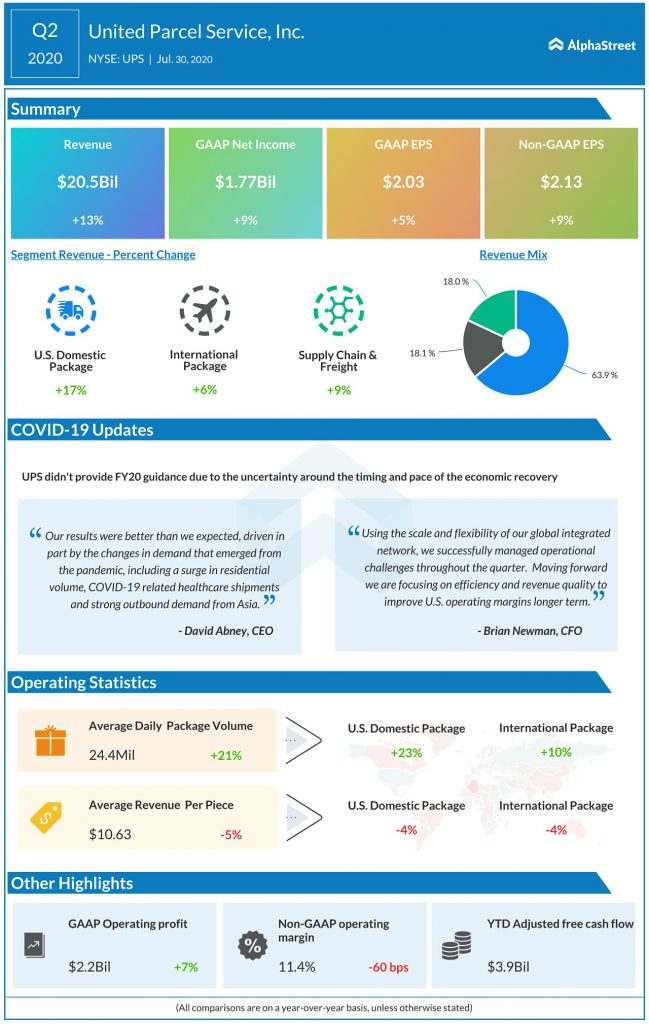 United Parcel Service (UPS) Q2 2020 Earnings Infograph