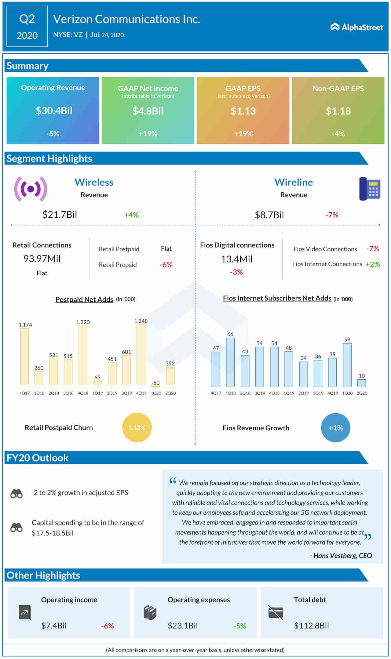 Verizon Q2 2020 Earnings Infographic