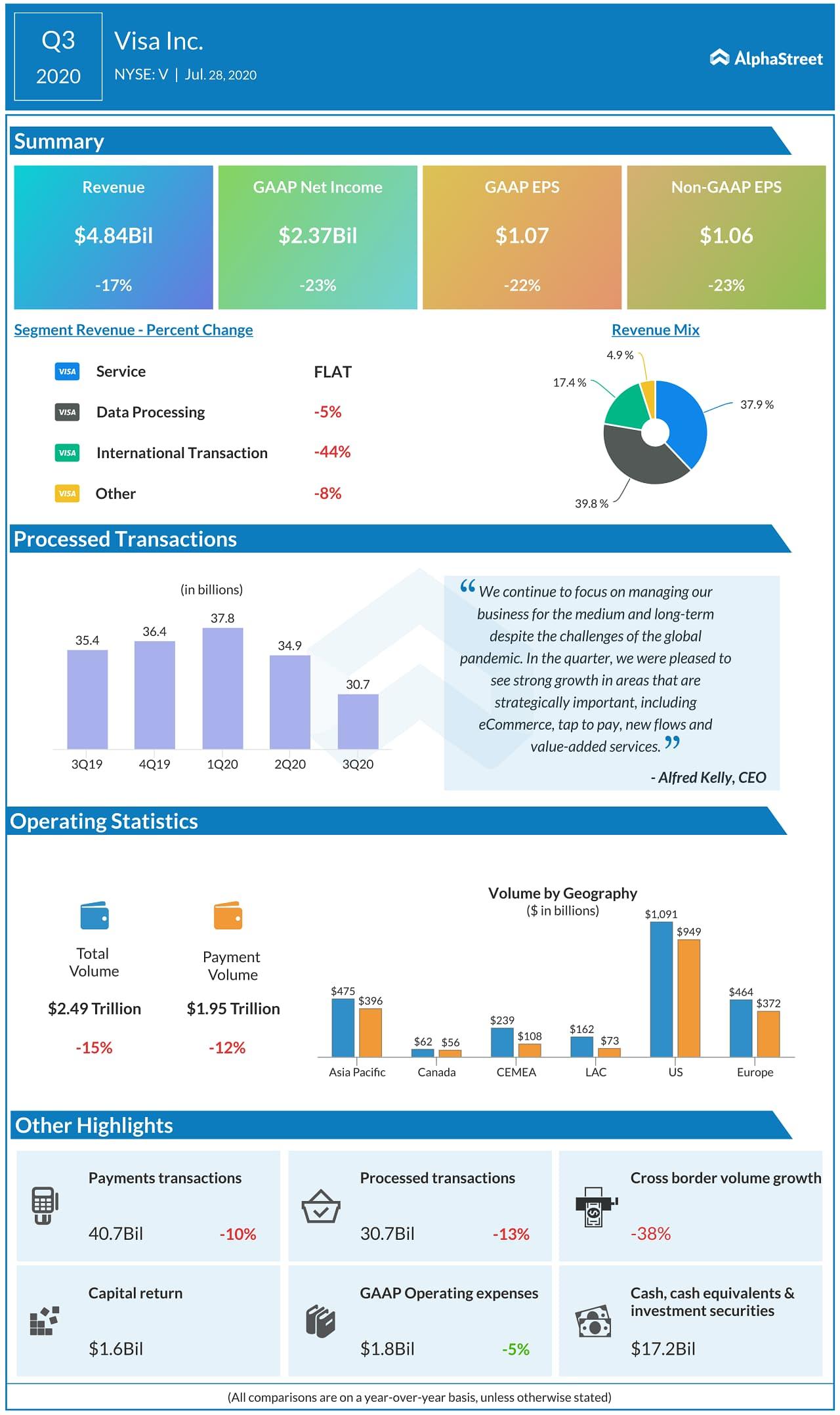 Visa (V) Q3 2020 Earnings Infograph