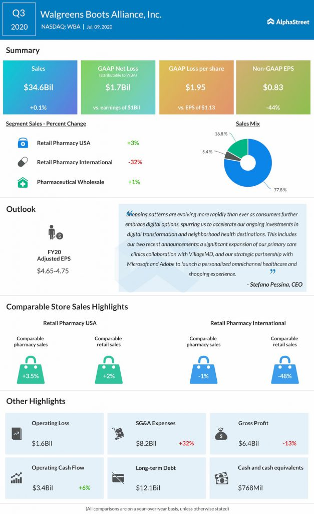 Walgreens Boots reports Q3 2020 earnings results