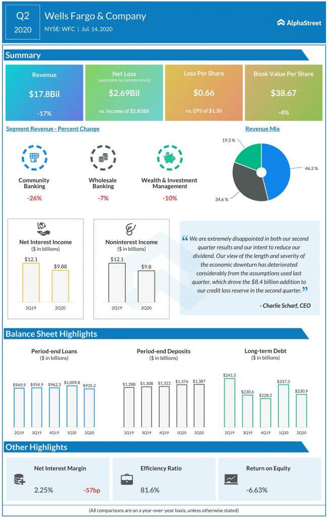 Wells Fargo (WFC) Q2 2020 Earnings Infograph
