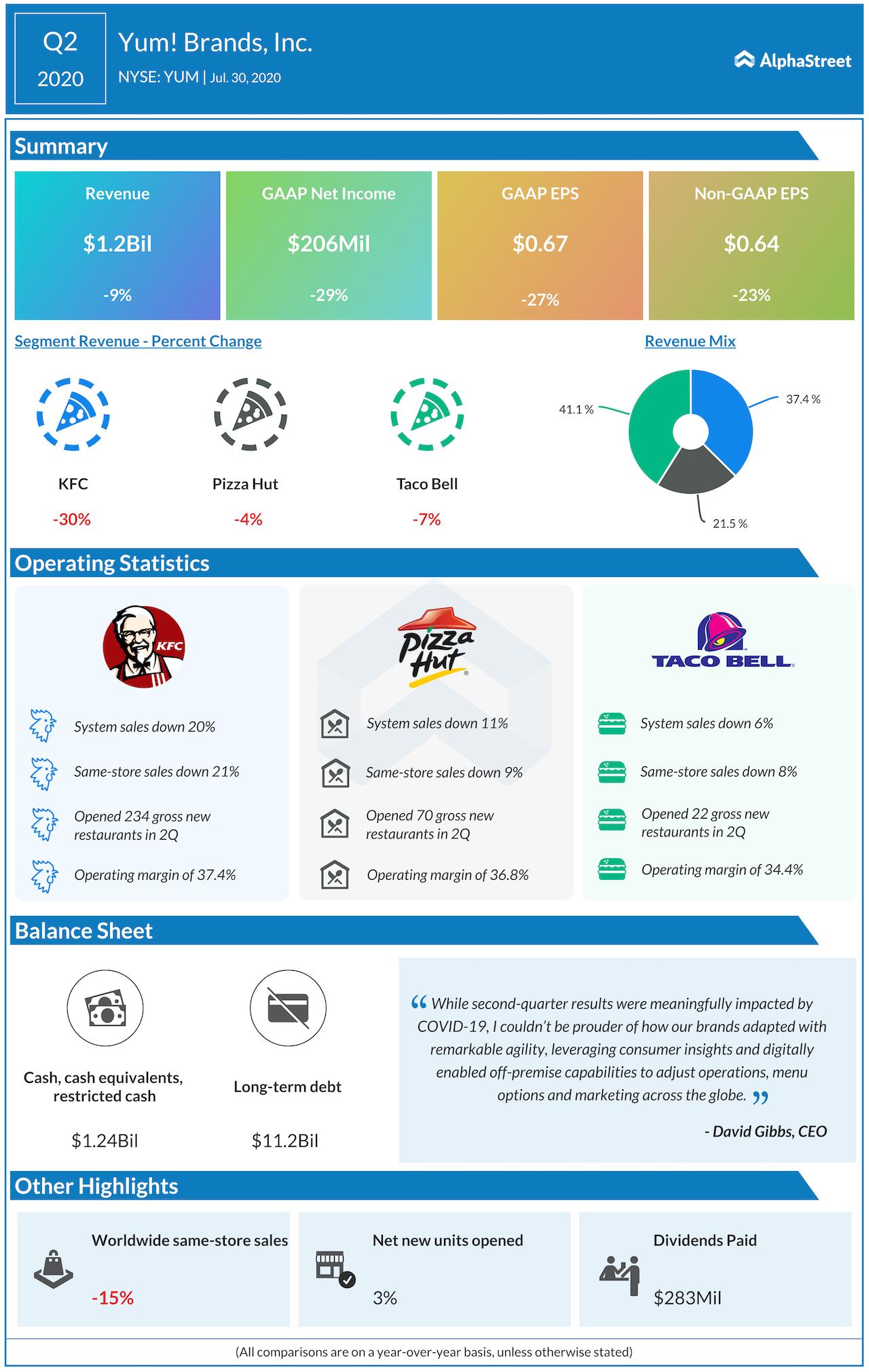 Yum Brands Q2 2020 earnings