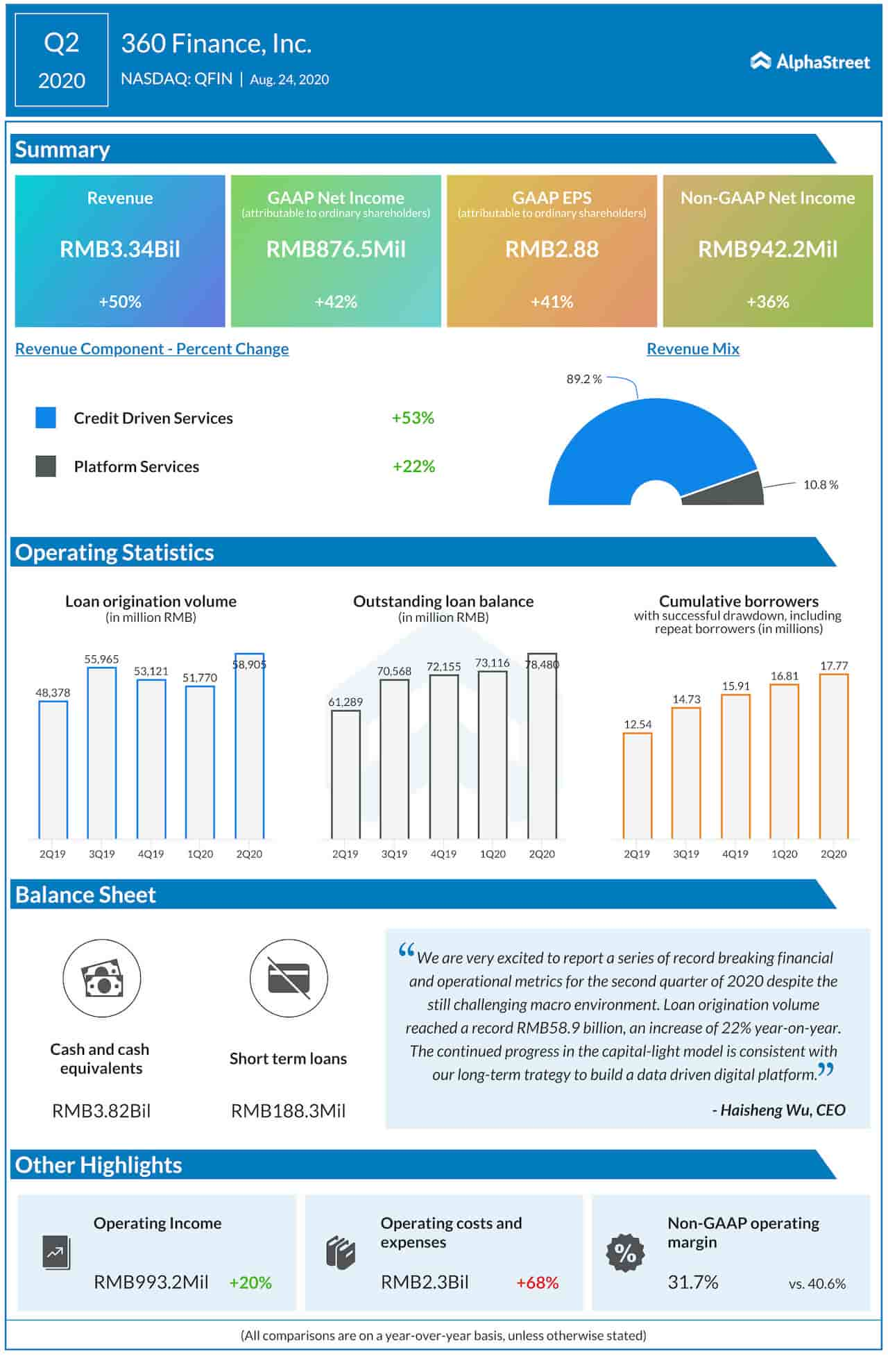 360 Finance Q2 2020 Earnings Infographic