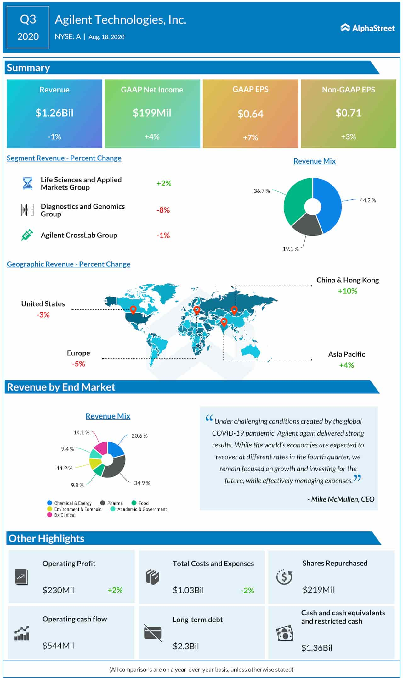 Agilent Q3 2020 Earnings Infographic