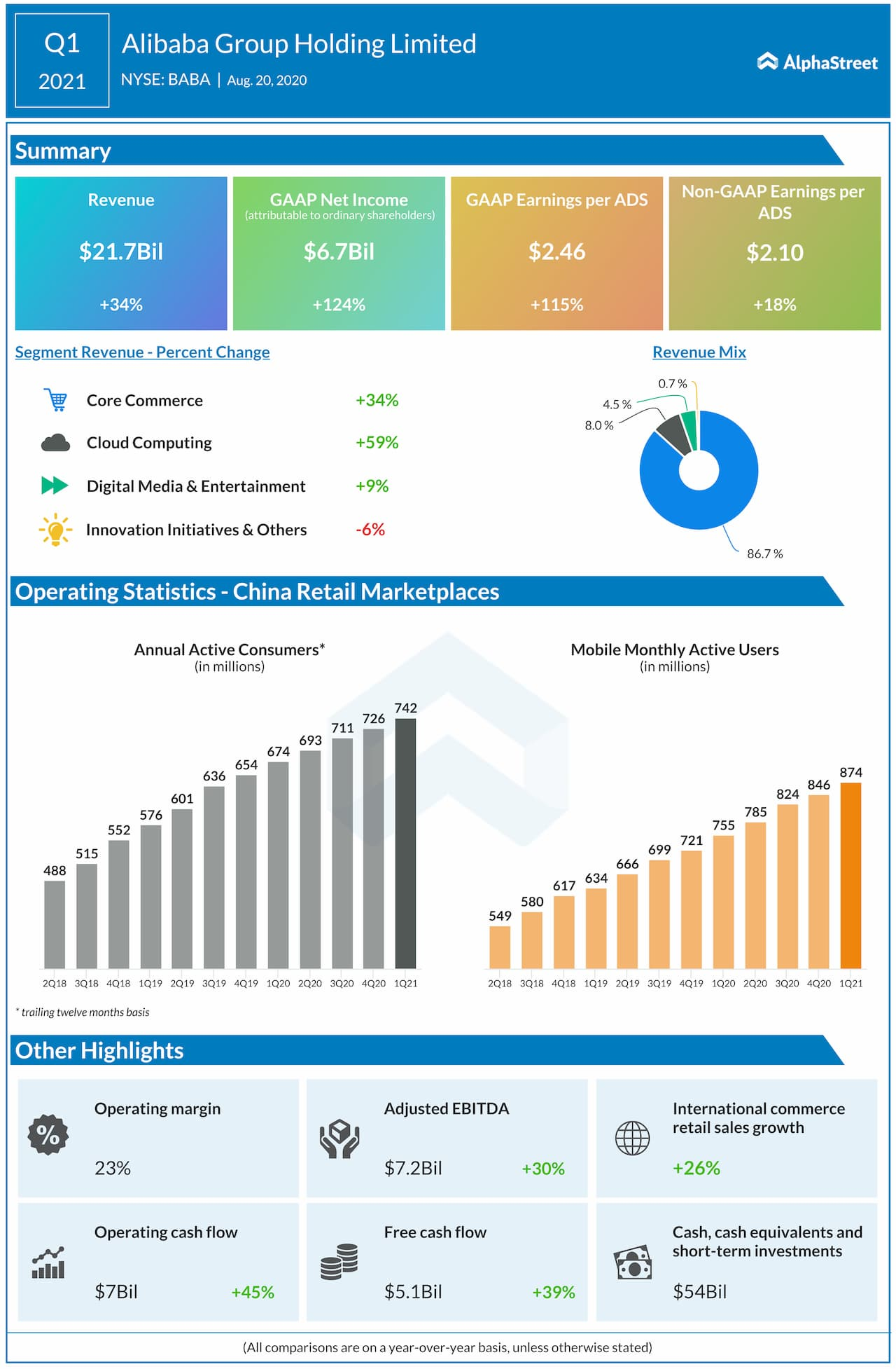 Alibaba reports Q1 2021 earnings results