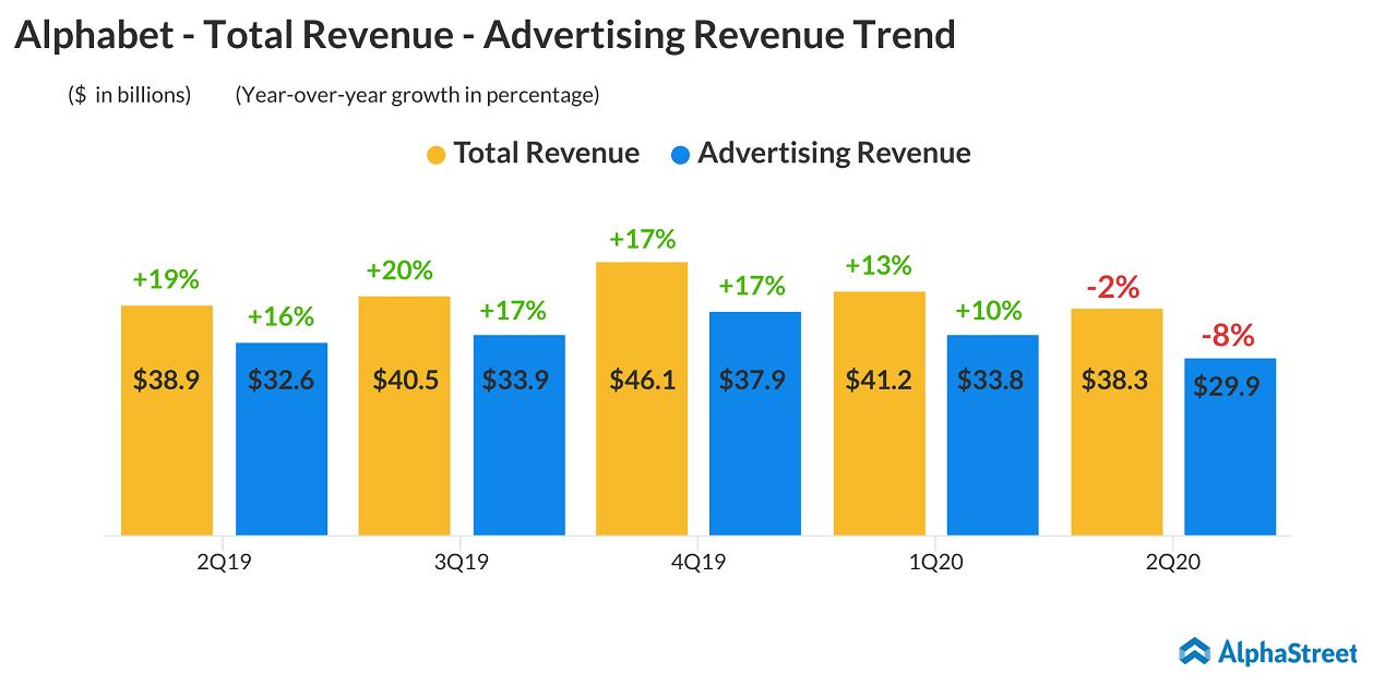 Alphabet - Google - GOOG - GOOGL - Q2 2020 Earnings - Revenue - Ad revenue