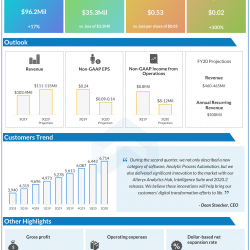 Alteryx Q2 2020 earnings infographic
