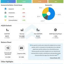 Analog Devices (ADI) Q3 2020 Earnings Infographic