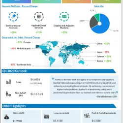 Applied Materials (AMAT) Q3 2020 Earnings Infograph