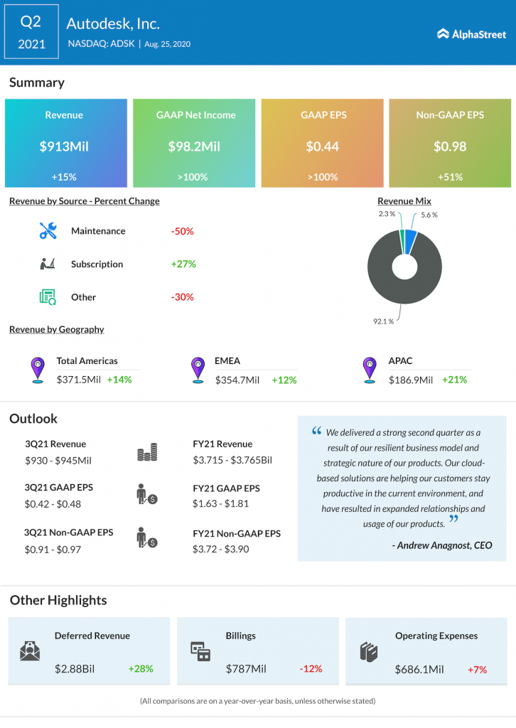Autodesk Q2 2021 earnings