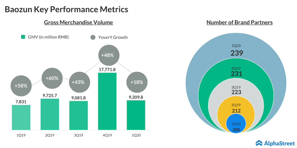 aozun Key performance metrics Q1
