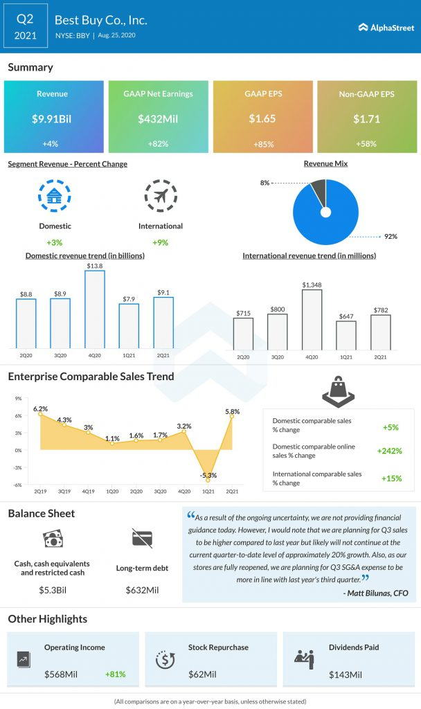 Best Buy (BBY) Q2 2021 Earnings Infograph
