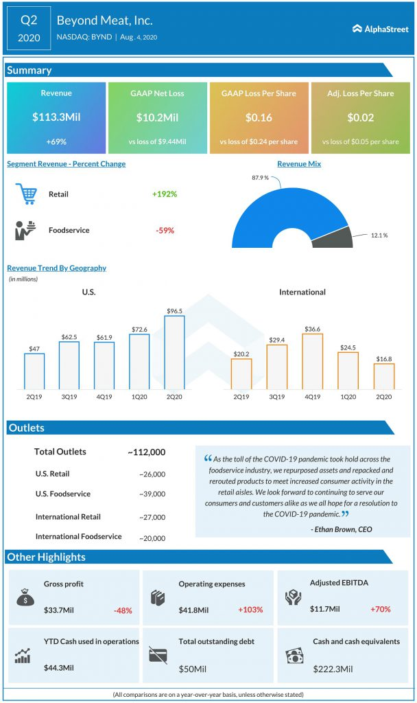 Beyond Meat (BYND) Q2 2020 Earnings Infograph
