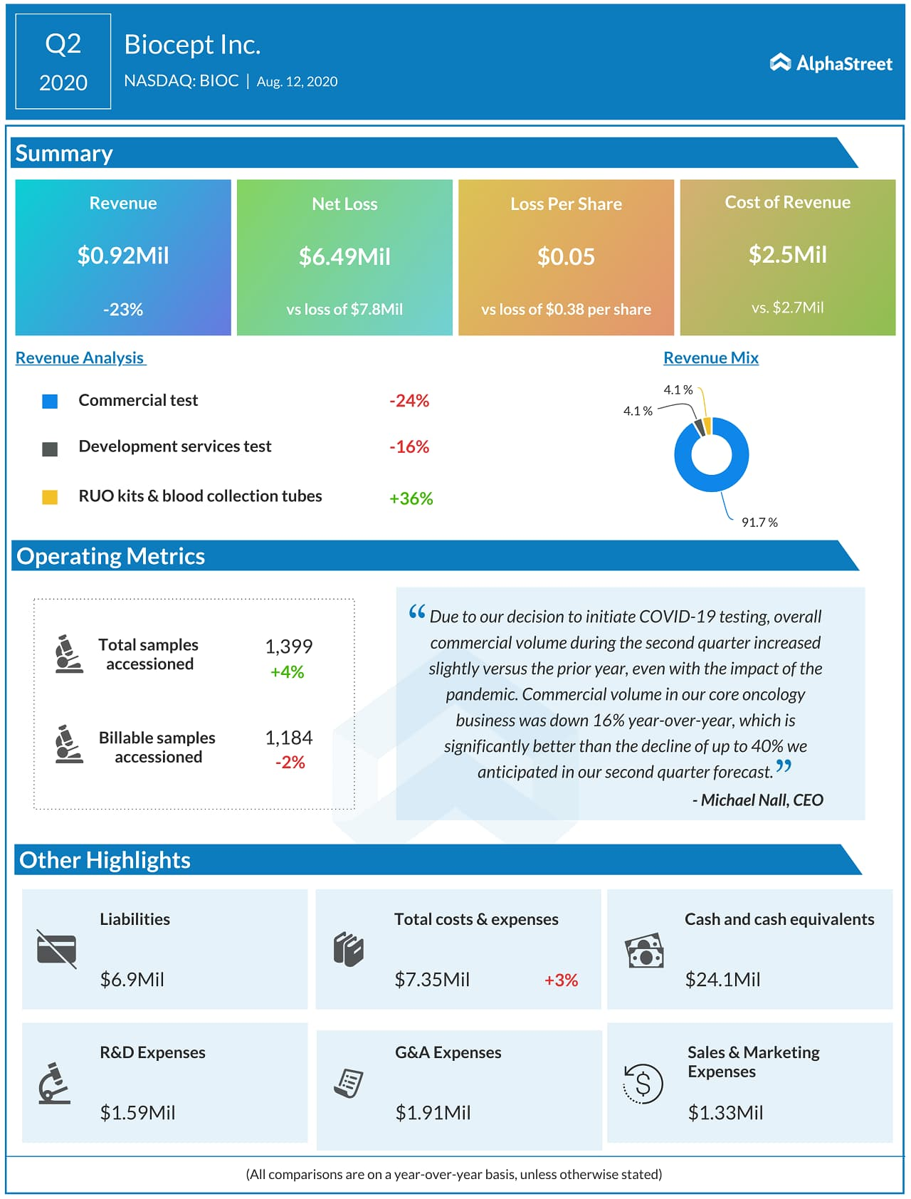 Biocept (BIOC) Q2 2020 Earnings Infograph