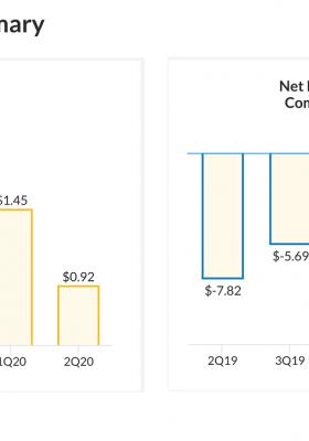 Biocept (BIOC) Q2 2020 Financials Summary