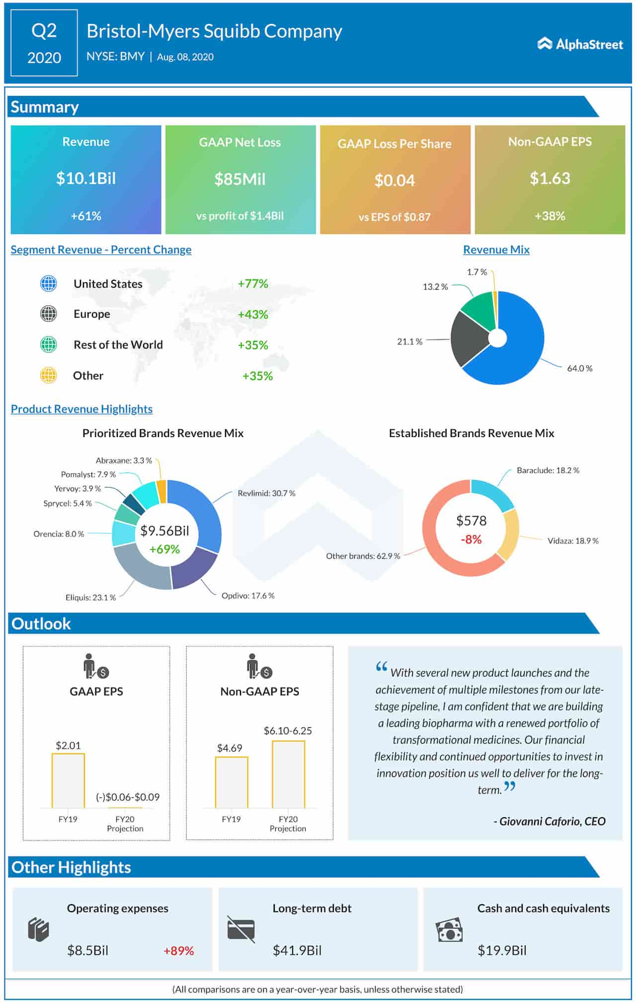Bristol-Myers Squibb Company Q2 2020 earnings infographic