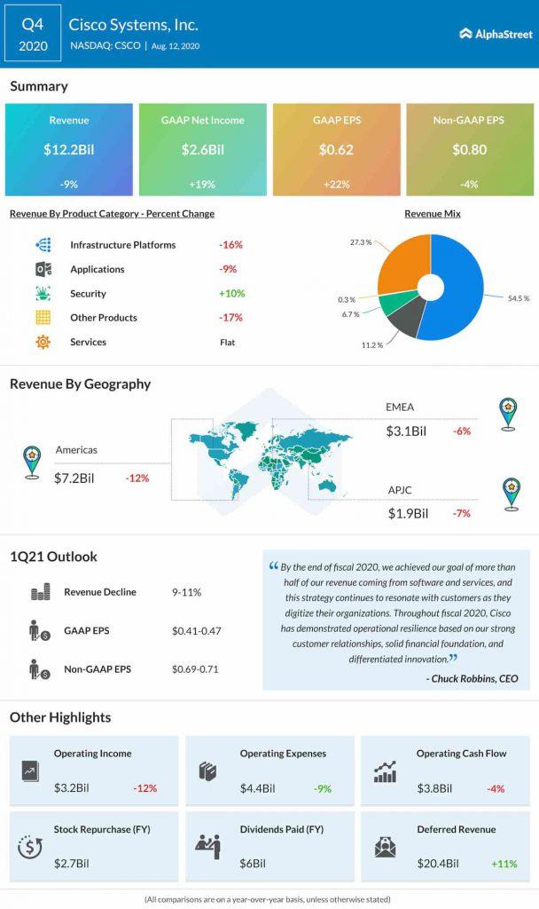 Cisco-Systems-Inc.-Q4-2020-Infografía de ganancias