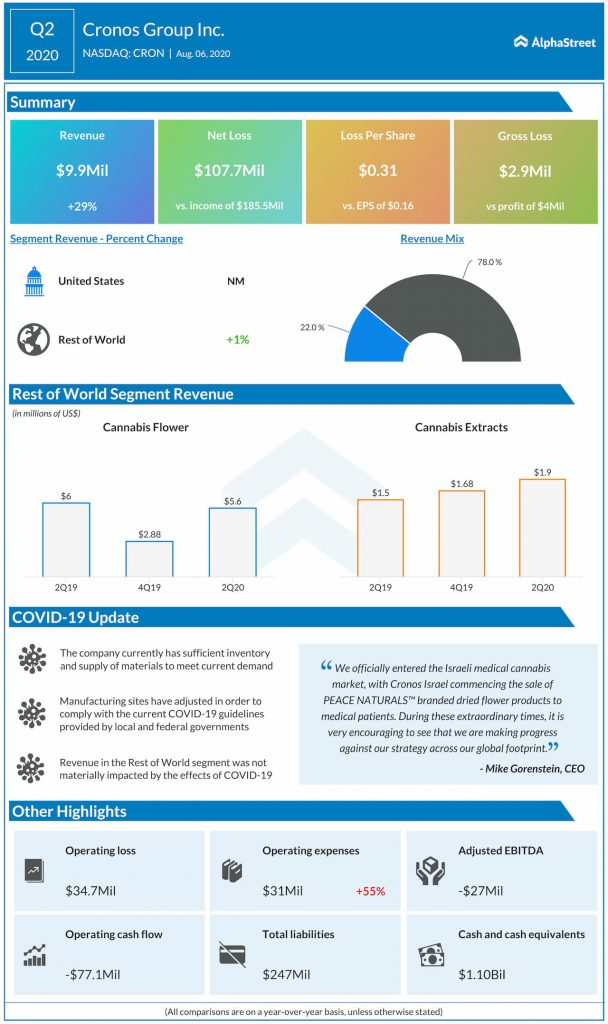 Cronos reports Q2 2020 earnings results