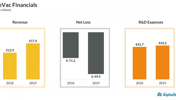 CureVac (CVAC) IPO - Financials