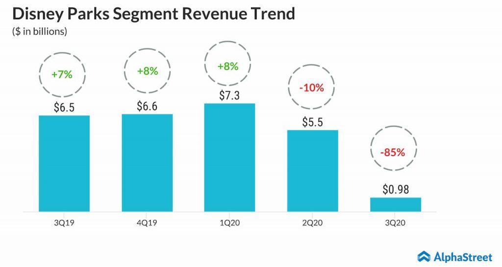 Disney Parks segment quarterly revenue growth trend