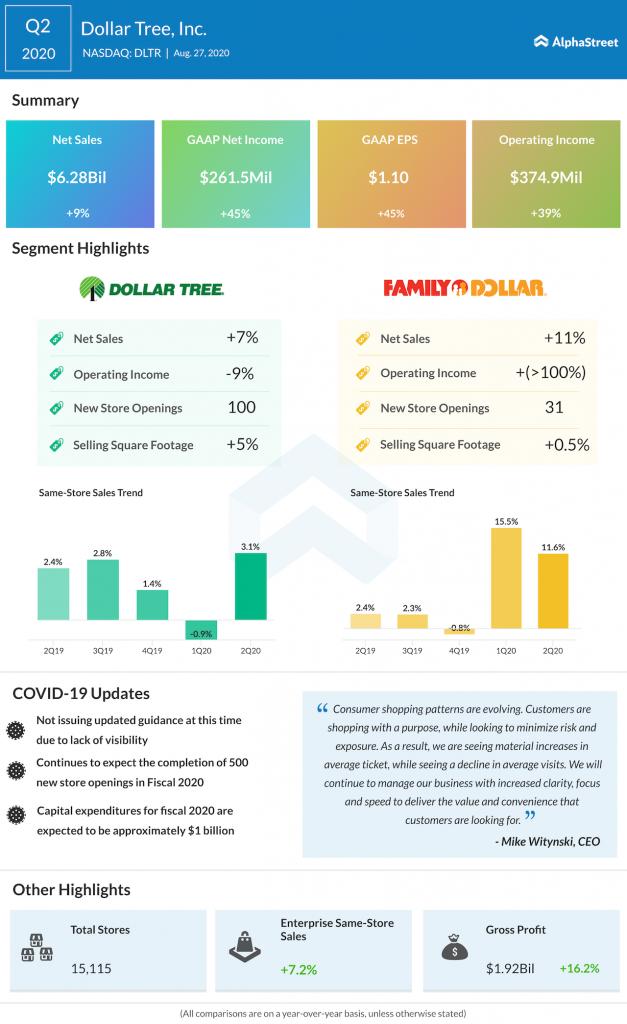 Dollar Tree Q2 2020 earnings infographic