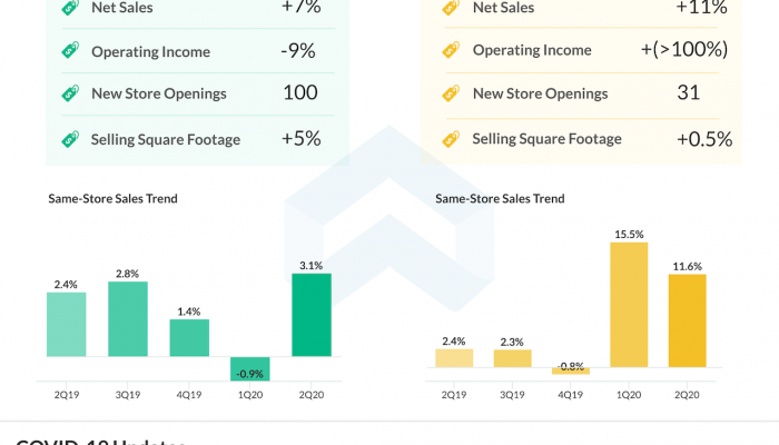 Dollar Tree Q2 2020 earnings infographic