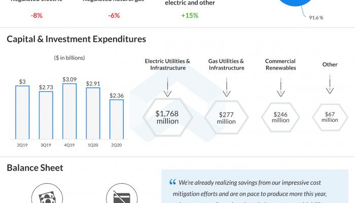 Duke energy Q2 2020 earnings