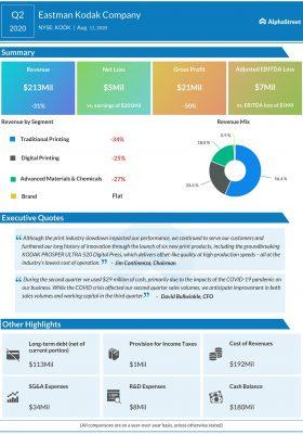 Eastman Kodak (KODK) Q2 2020 Earnings Infographic