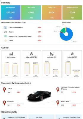 Ferrari NV Q2 2020 earnings