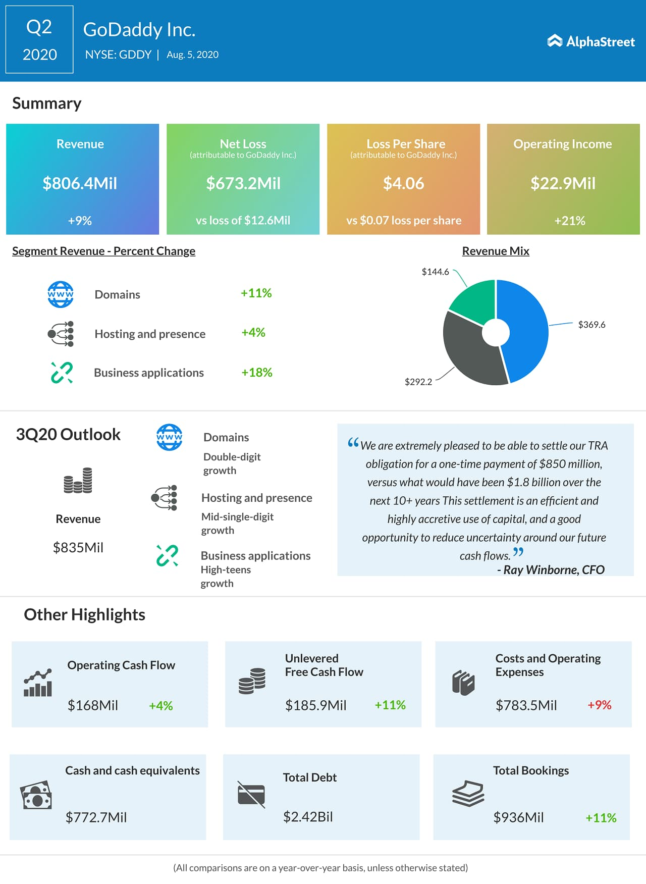 GoDaddy (GDDY) Q2 2020 Earnings Infograph