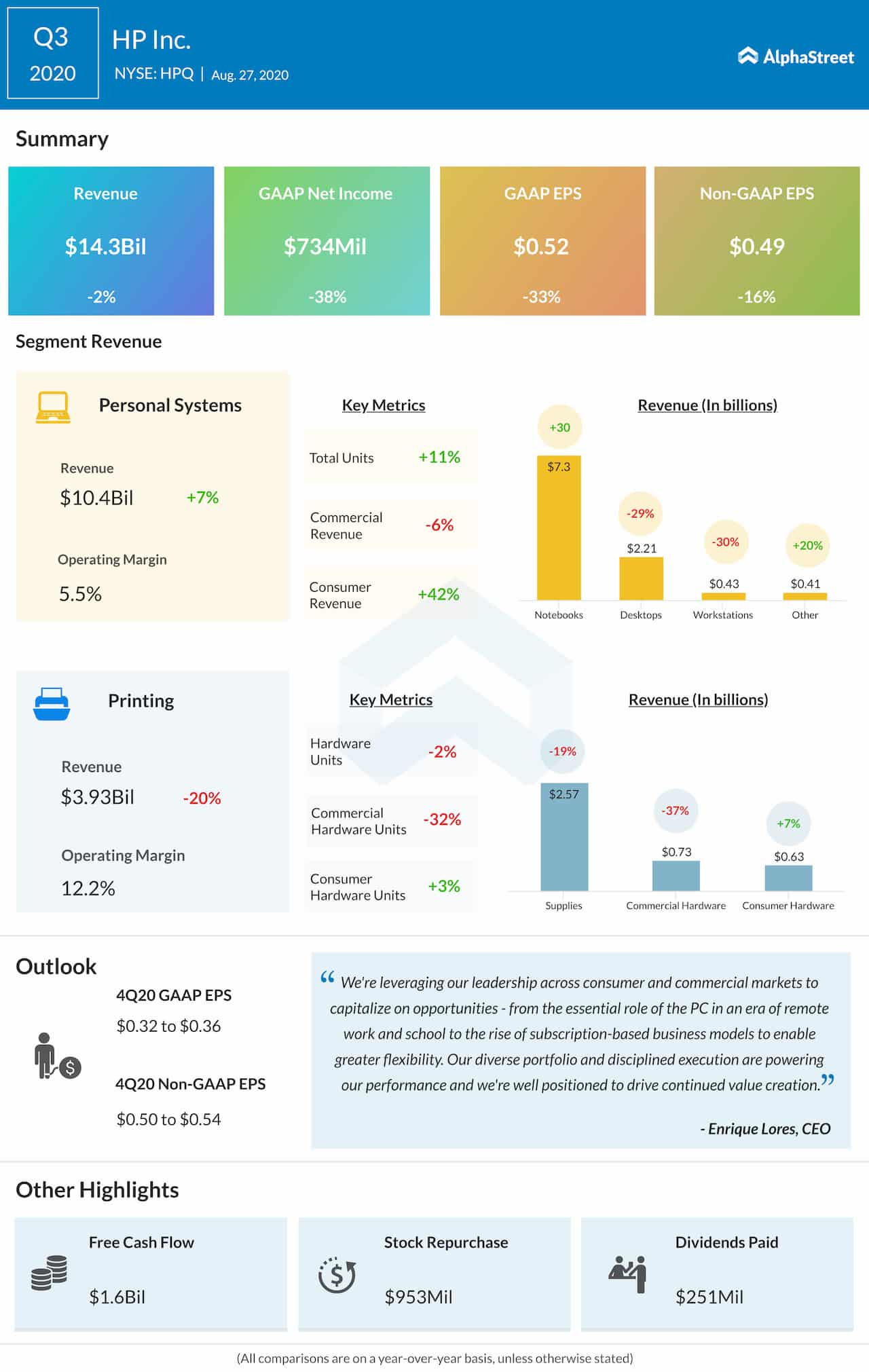 HP Inc. Q3 2020 Earnings Infographic