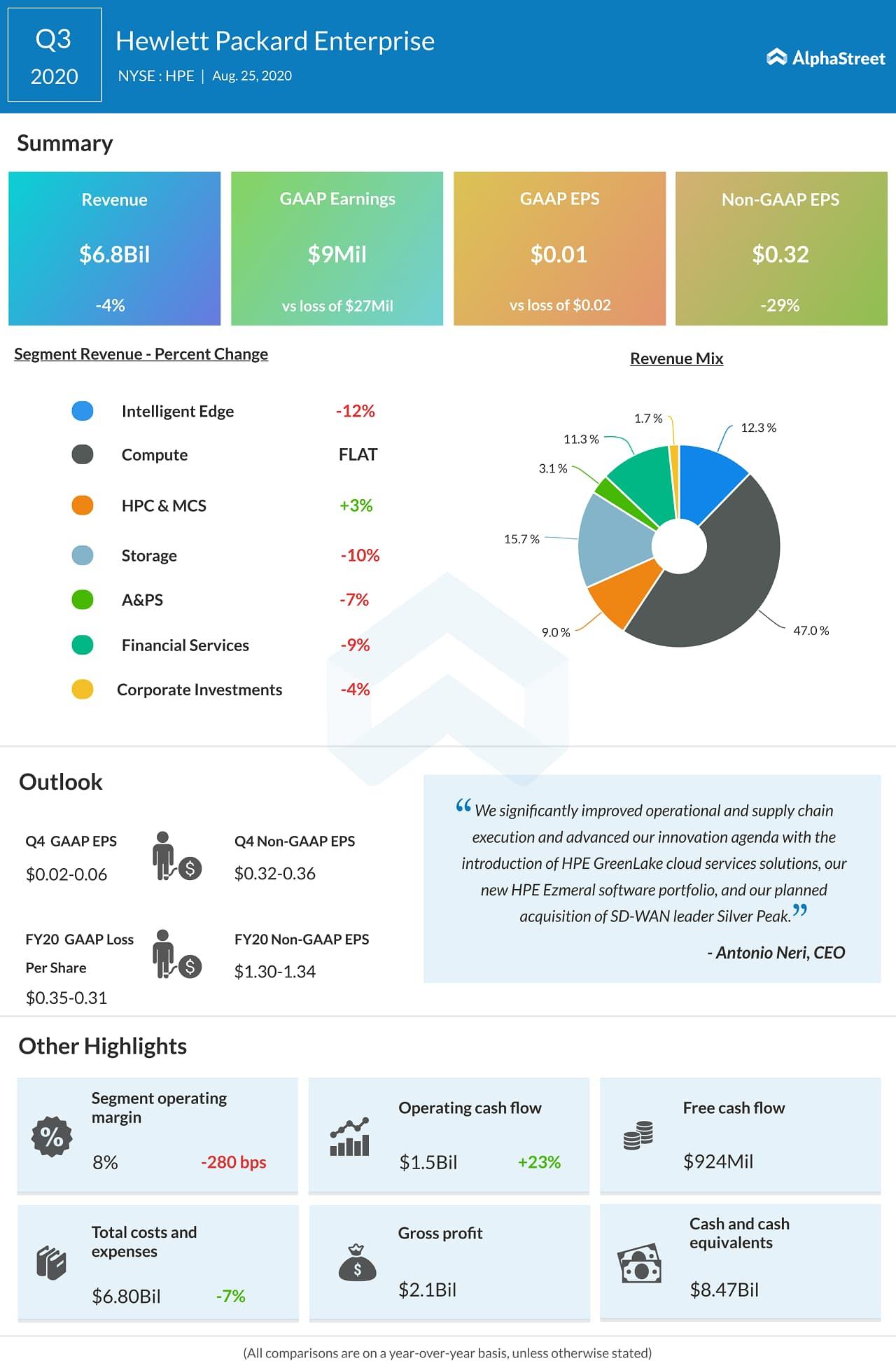 Hewlett Packard Enterprise (HPE) Q3 2020 Earnings Infograph