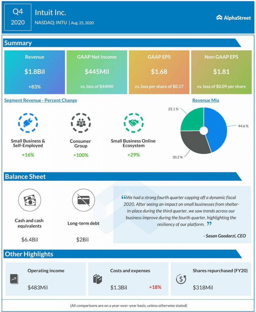Intuit reports Q4 2020 earnings results